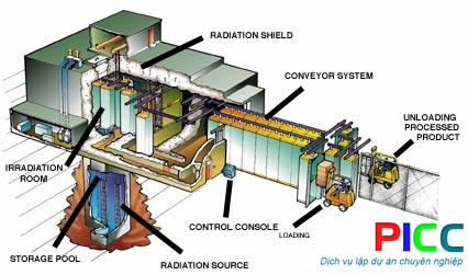 Nghiên cứu và phát triển Công nghệ chiếu xạ tại TPHCM