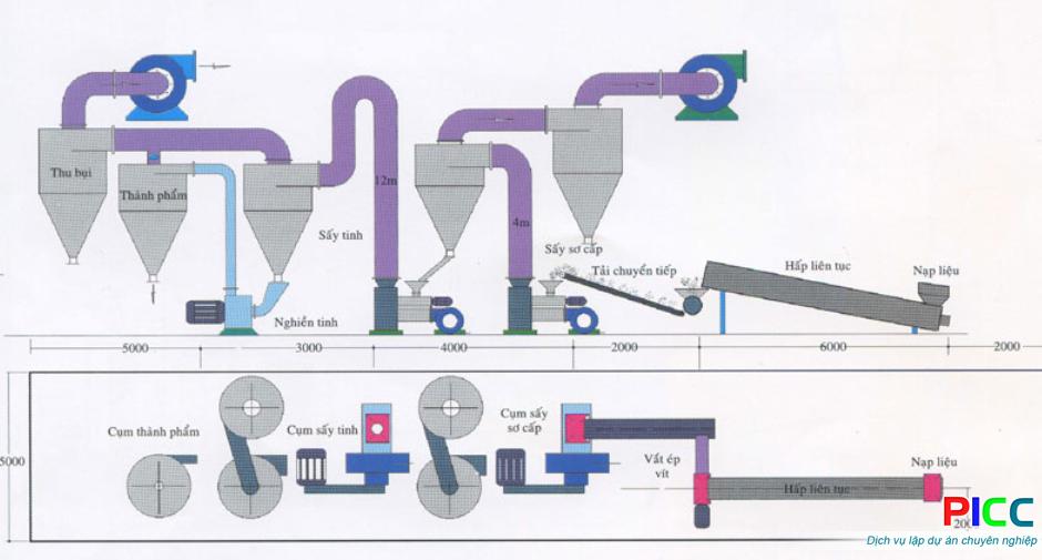Nhà máy xay nghiền bột cá Thanh Hóa